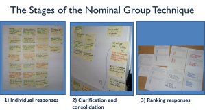 The 3 stages of the Nominal Group Technique